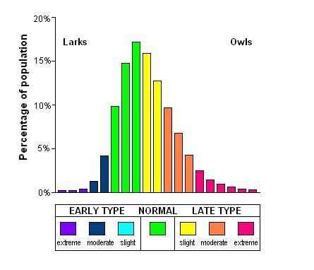 Distribution, early and late types